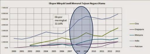 Belajar Tentang Crude Palm Oil (CPO)