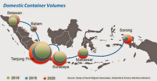 Pendulum Nusantara, Proyek Prestisius HarusBecus