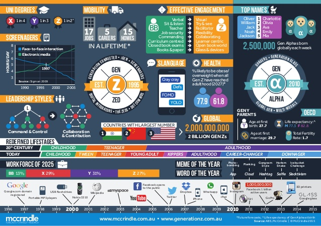 generation-z-and-generation-alpha-infographic-1-638