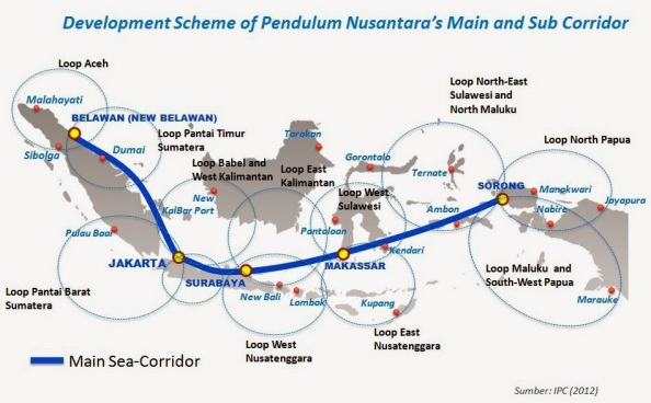 development-scheme-of-pendulum-nusantara