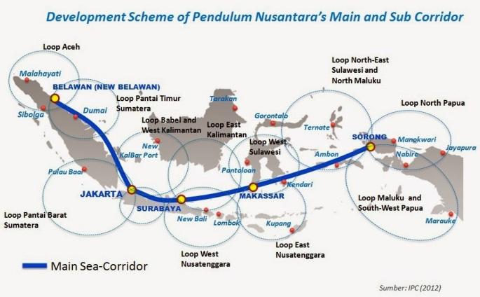 development-scheme-of-pendulum-nusantara