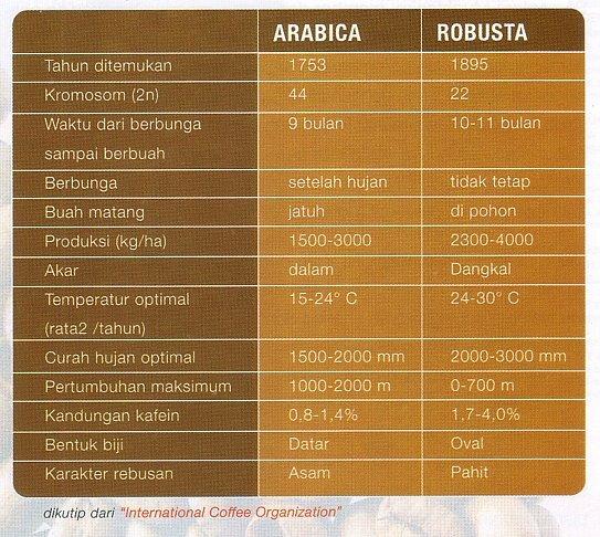 arabicavsrobusta