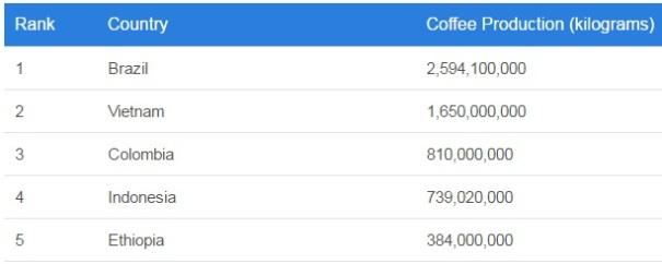 penghasil-kopi-2016